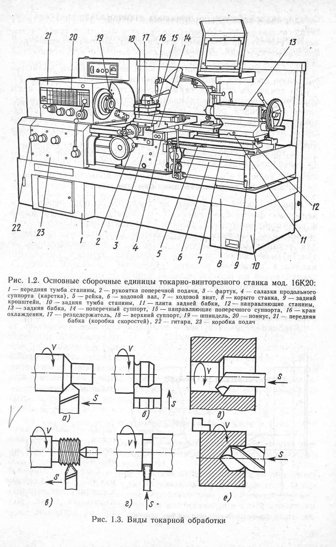 Токарные автоматы и полуавтоматы