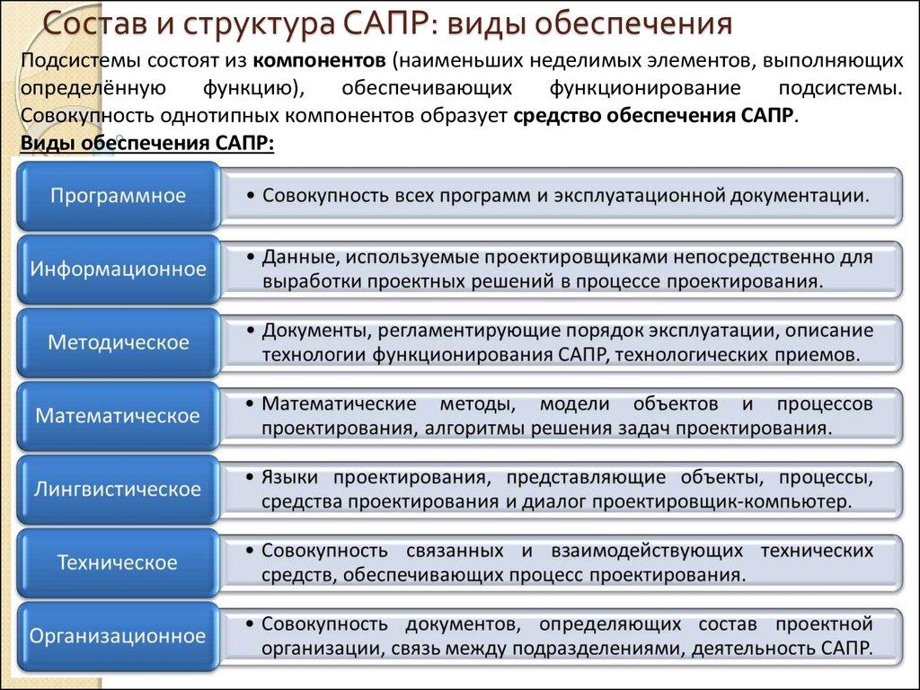 Система автоматизированного проектирования. реферат. сапр. 2008-11-06