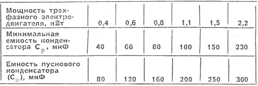 Как подобрать конденсатор для трехфазного двигателя