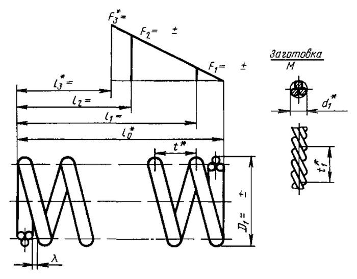 Требования к конечным виткам пружин сжатия | сланцевский завод пружин