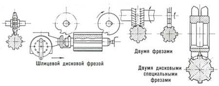 Нарезка шлицов во владимире и области | каталог предприятий