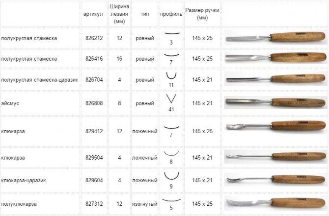 Стамески - 105 фото инструмента для обработки и резьбы по дереву