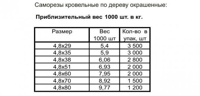 Сколько весит саморез – расчет веса саморезов | онлайн калькулятор