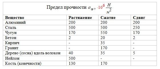 Определение предела текучести стали, чугуна: измерение напряжений