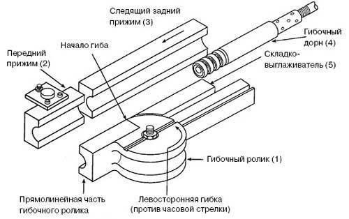 Трубогиб гидравлический своими руками - чертежи | ручной ремонт прибора stalex