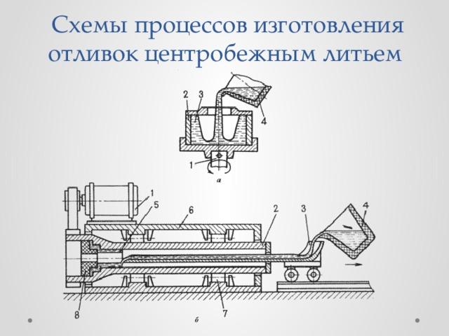 Специальные способы - литье  - большая энциклопедия нефти и газа, статья, страница 1