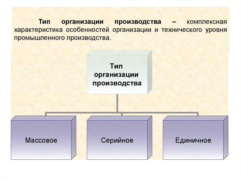 Организация производства: типы, формы и методы - экономика предприятия (горфинкель в.я., 2007)