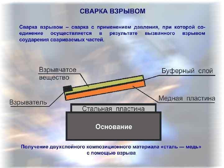 Что собой представляет сварка взрывом?