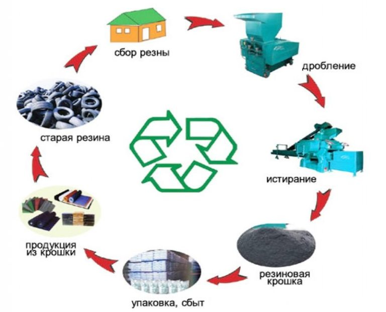 Переработка покрышек как бизнес: отзывы владельцев, бизнес-план по производству резиновой крошки, спрос и сбыт, получение лицензии на прием и утилизацию