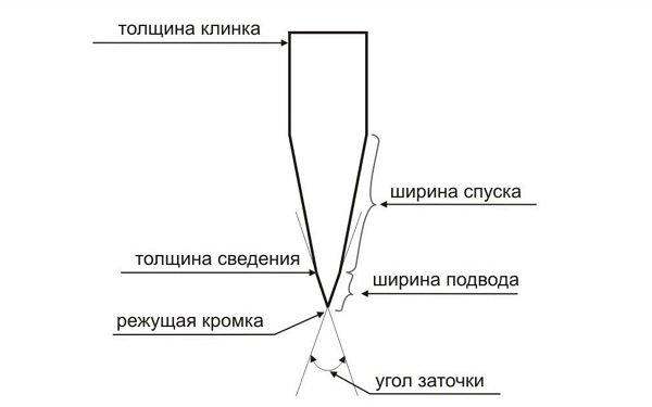 Правильный угол заточки ножа: таблица, способы определения угла