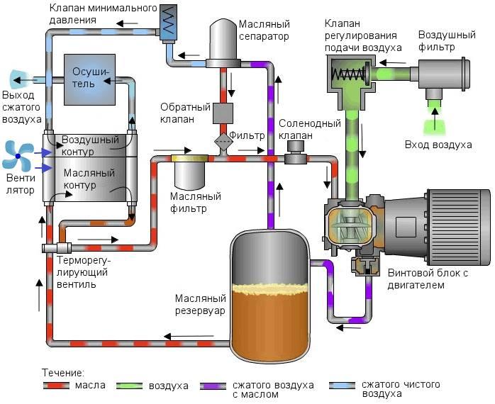Современные типы компрессоров: поршневые, воздушные, винтовые...