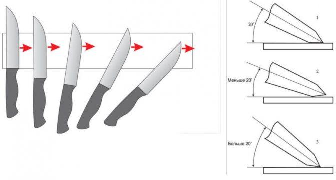 углы заточки ножей