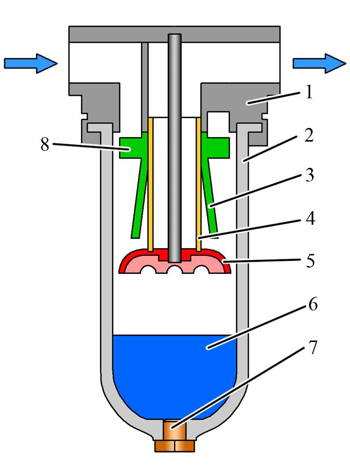 Влагоотделитель для компрессора. подготовка сжатого воздуха