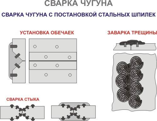 Как варить чугун электросваркой - технология и особенности