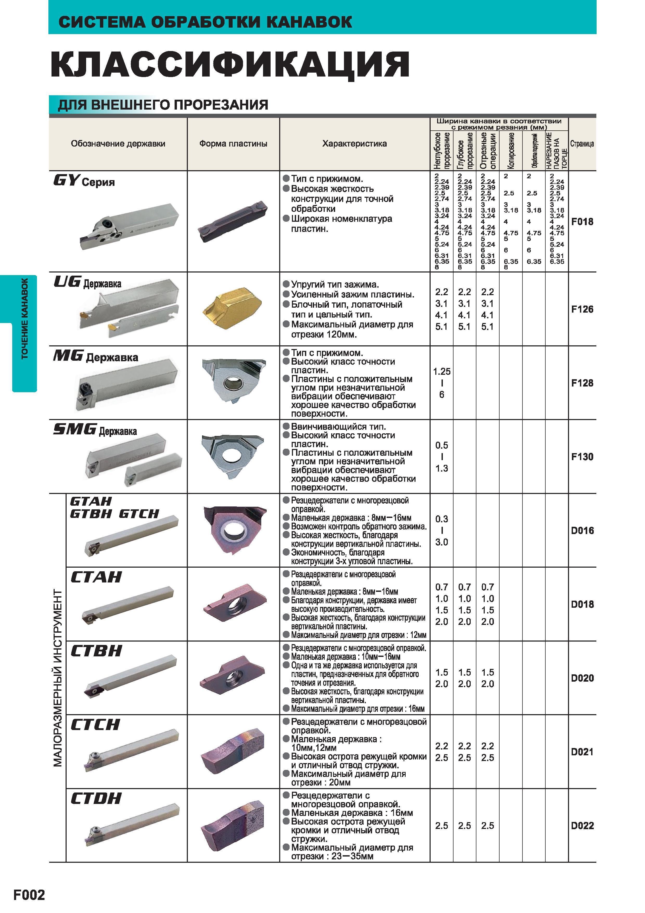 Расточной резец: виды, маркировки и назначение инструмента