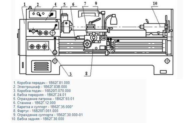 Токарный станок 1е61м: технические характеристики, паспорт