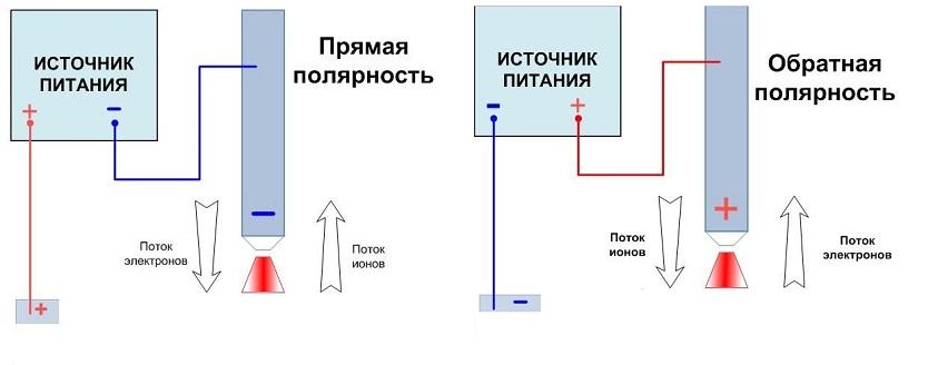 Обратная полярность при сварке и прямая полярность: отличия и как выбрать для инвертора