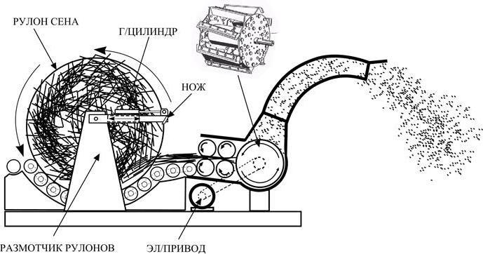 Дробилка для пластика: станок для дробления пластмассы, роторный агрегат