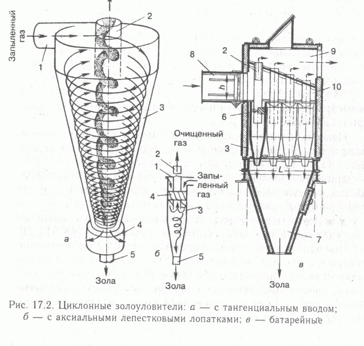 Как сделать циклон для пылесоса своими руками: изготовление циклонного фильтра в домашних условиях
