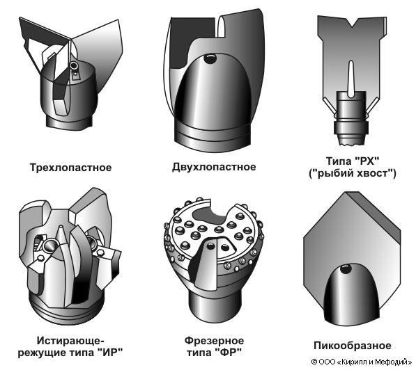 Долото - ручной столярный инструмент: устройство, виды, применение
