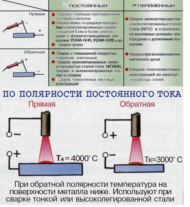 Как сварить алюминий инвертором — пошаговая инструкция