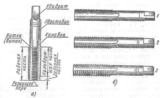 Метчики для нарезки резьбы, подбор по размеру и диаметру