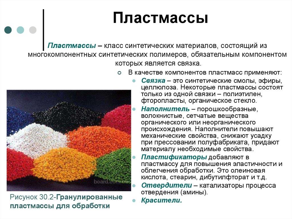 Синтетические материалы. виды и свойства