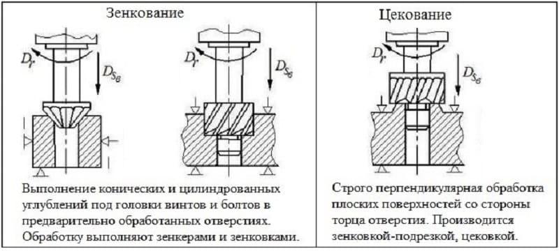 Зенкеры по металлу — гост, диаметры, виды
