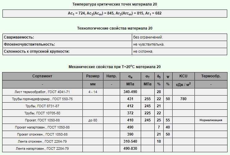 Сталь 40хн: характеристики, гост и аналоги