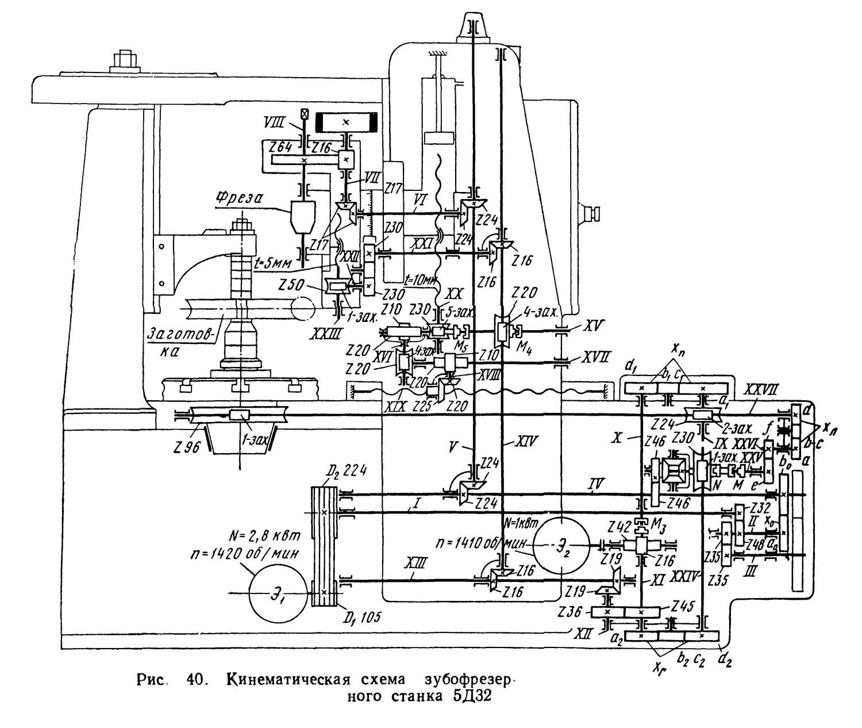 5е32 станок зубофрезерный вертикальный полуавтомат. паспорт, схемы, характеристики, описание
