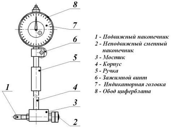 Как правильно мерить нутромером