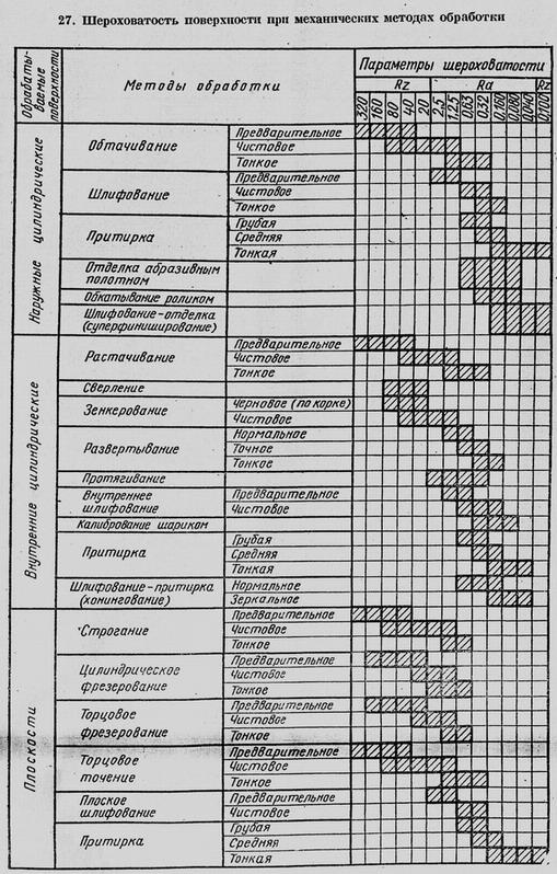 Способы и методы измерения шероховатости поверхности.