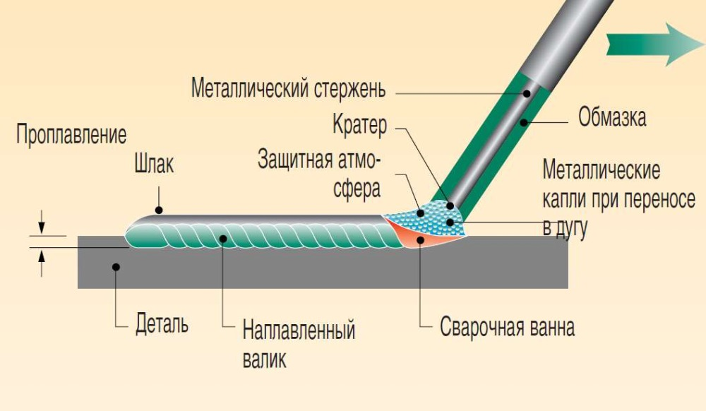 Сварка нержавейки: методы, их отличия и описание, как сварить электродом