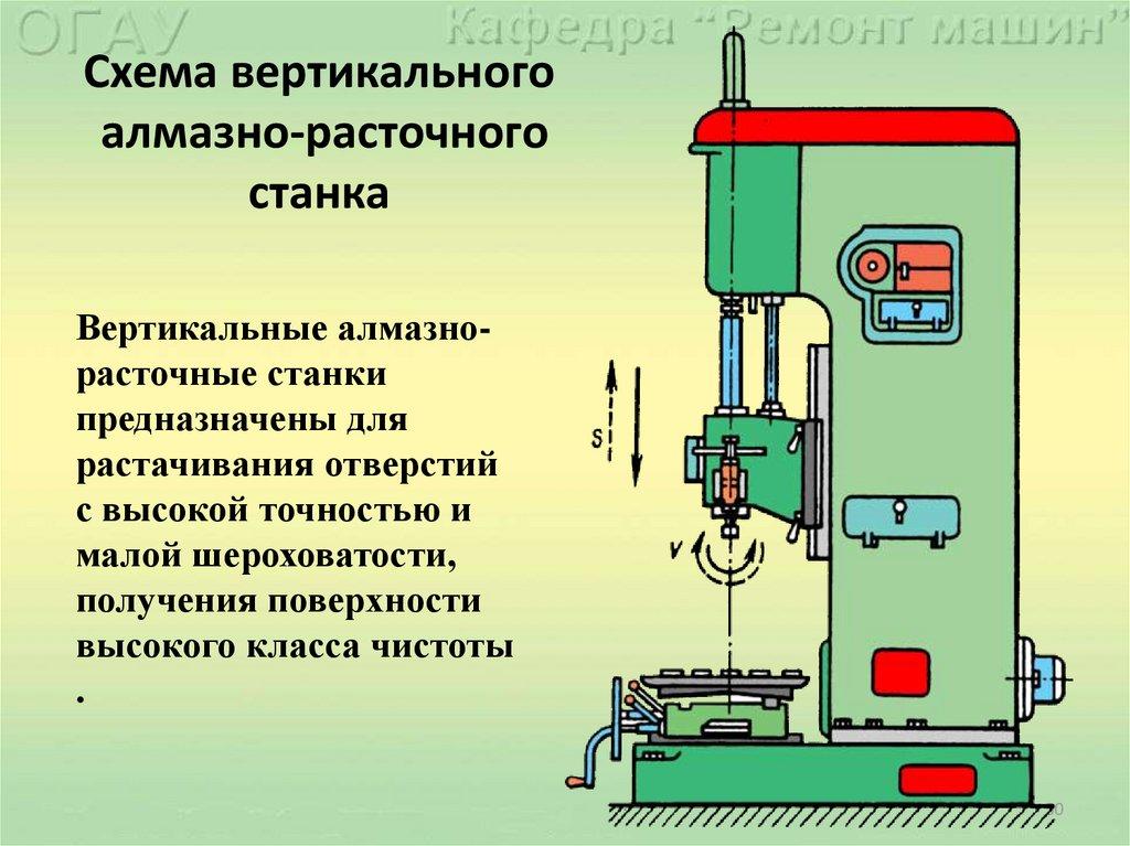 Координатно-расточной станок: предназначение, принцип работы, виды
