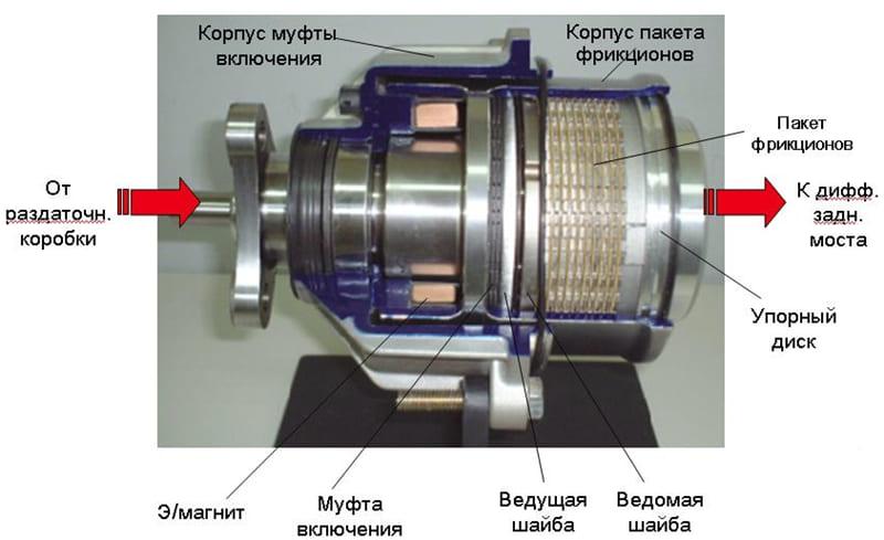 Принцип работы двигателя с электромагнитной муфтой