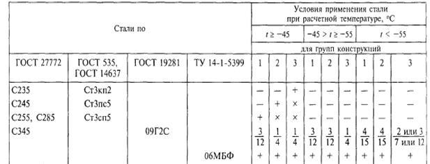 Технические характеристики углеродистой стали с245