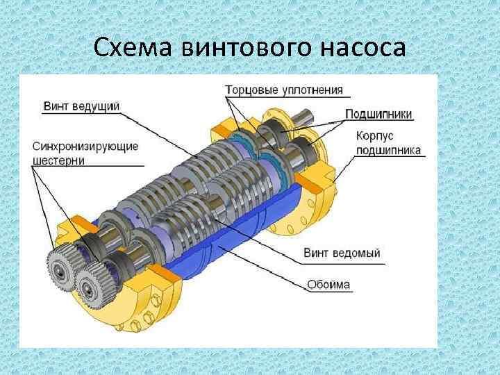 Шнековый насос для скважины: ищем погружной глубинный аппарат