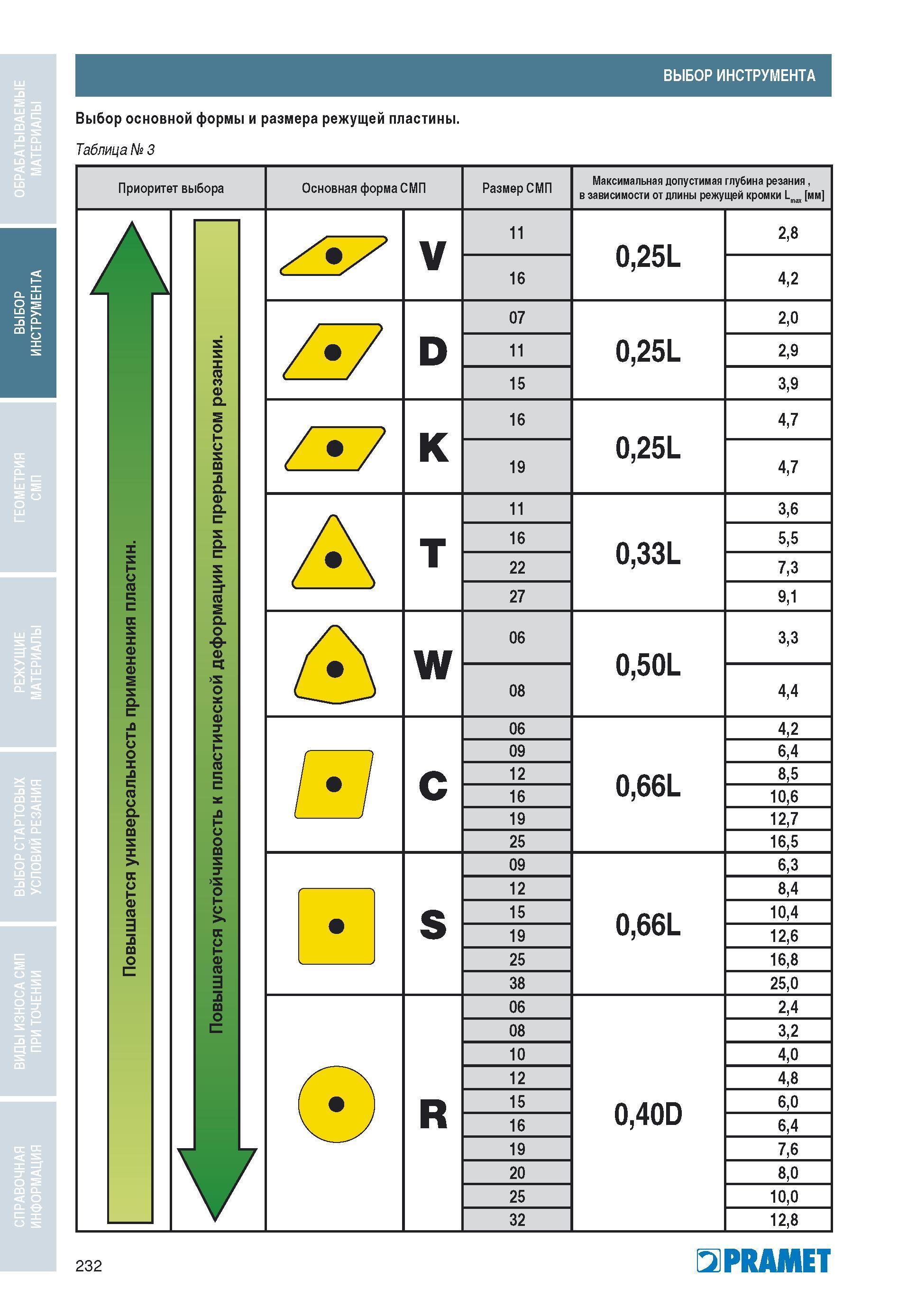 Назначение, виды и классификация токарных резцов