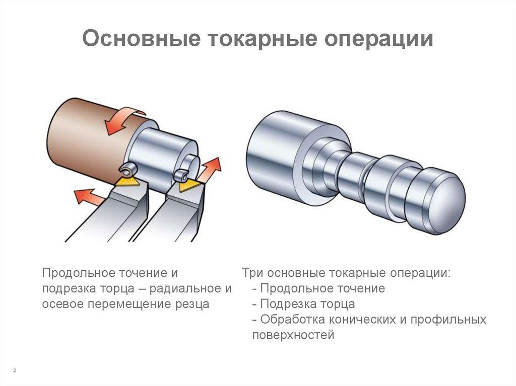 Токарно-винторезные станки: устройство, принцип работы, виды