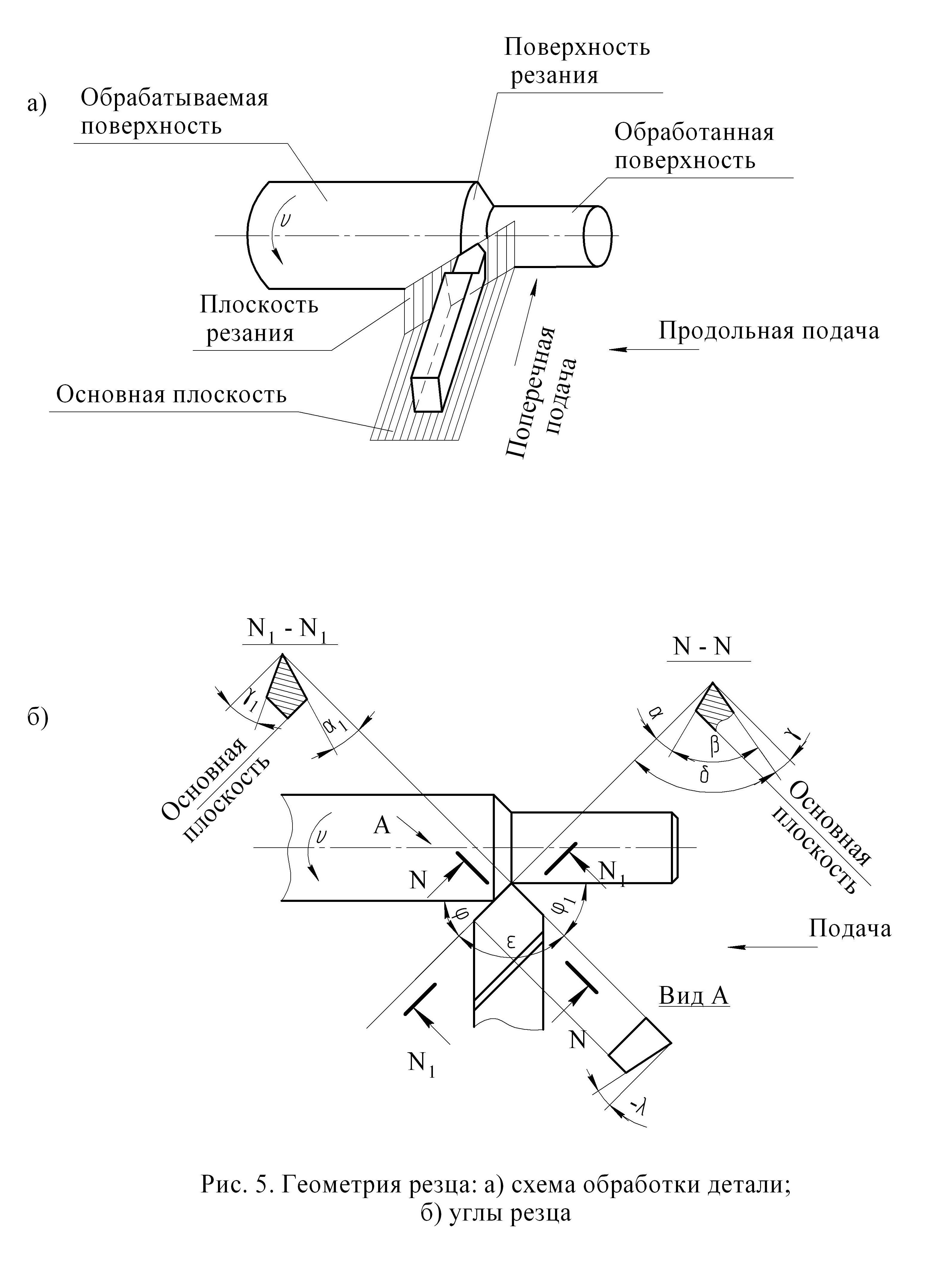 Глава ii. обработка деталей на токарных станках [1968 орнис н.м. - основы механической обработки металлов]