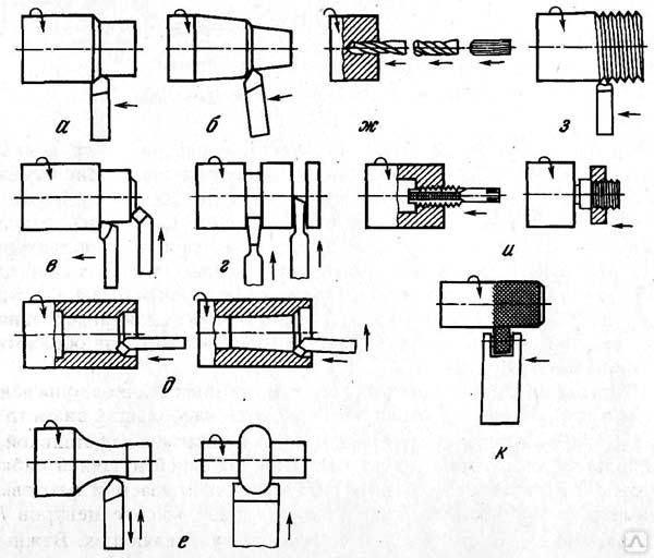 Оборудование  для производства болтов