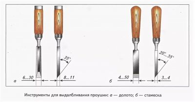 Резцы для токарного станка по дереву: виды, назначение, самодельные и фабричные инструменты