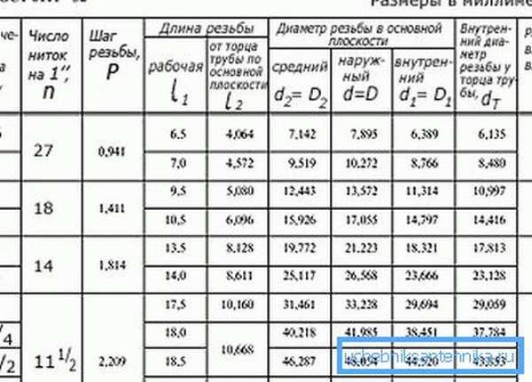 Обозначение резьбы на чертежах по госту ℹ️ основные типы и размеры резьб, маркировка и расшифровка, геометрические параметры и инструменты для нарезки