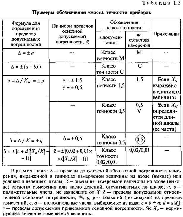 Гост р 8.699-2010 государственная система обеспечения единства измерений. величины, единицы, шкалы измерений, используемые в глобальной навигационной спутниковой системе