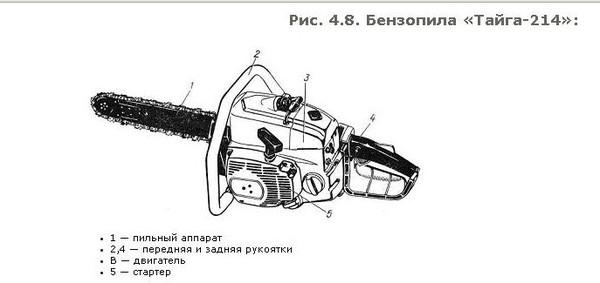 Бензопила тайга, модельный ряд — технические характеристики