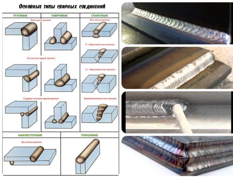 Технология сварки стандартных металлоконструкций ручной дуговой сваркой покрытым электродом