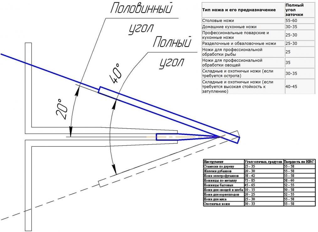 Оптимальный угол заточки ножей: таблица правильных углов в зависимости от назначения