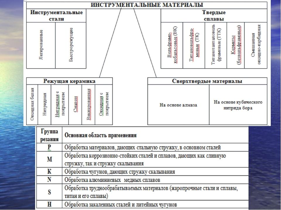 Твердые сплавы — марки, свойства, применение, компоненты