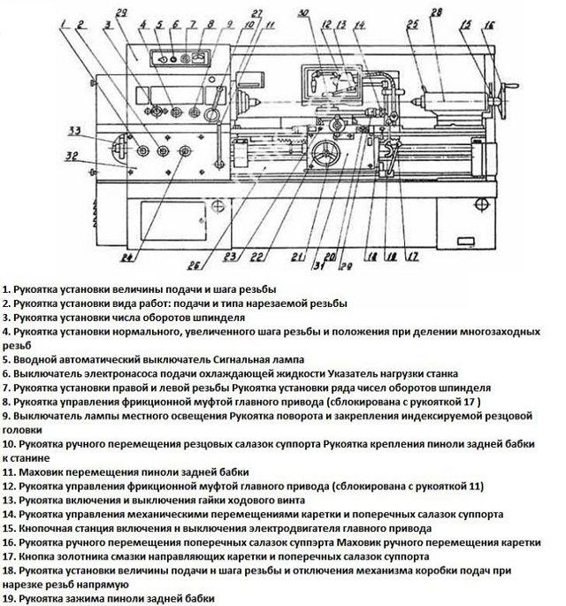 Токарно-винторезный станок 16в20 - 1в62г - всё для чайников
