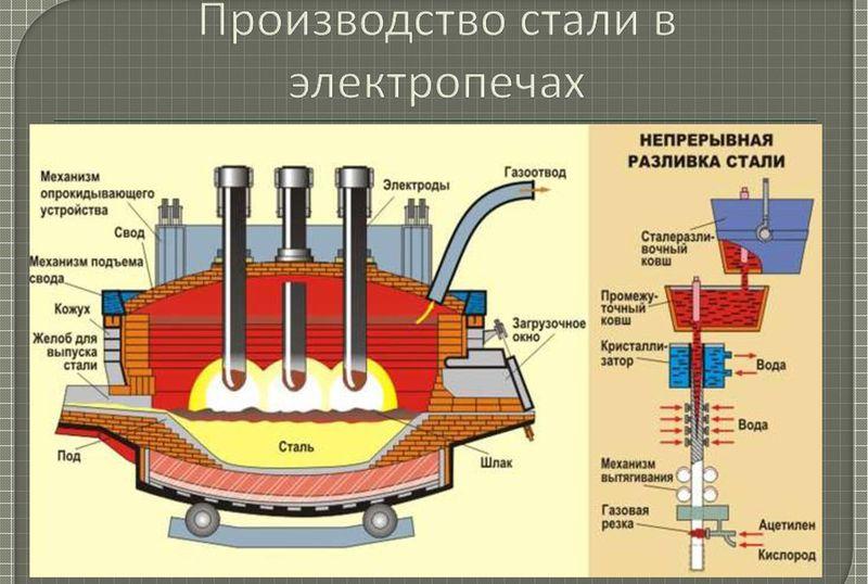Сталь: получение стали, процесс и способы. технология получения стали